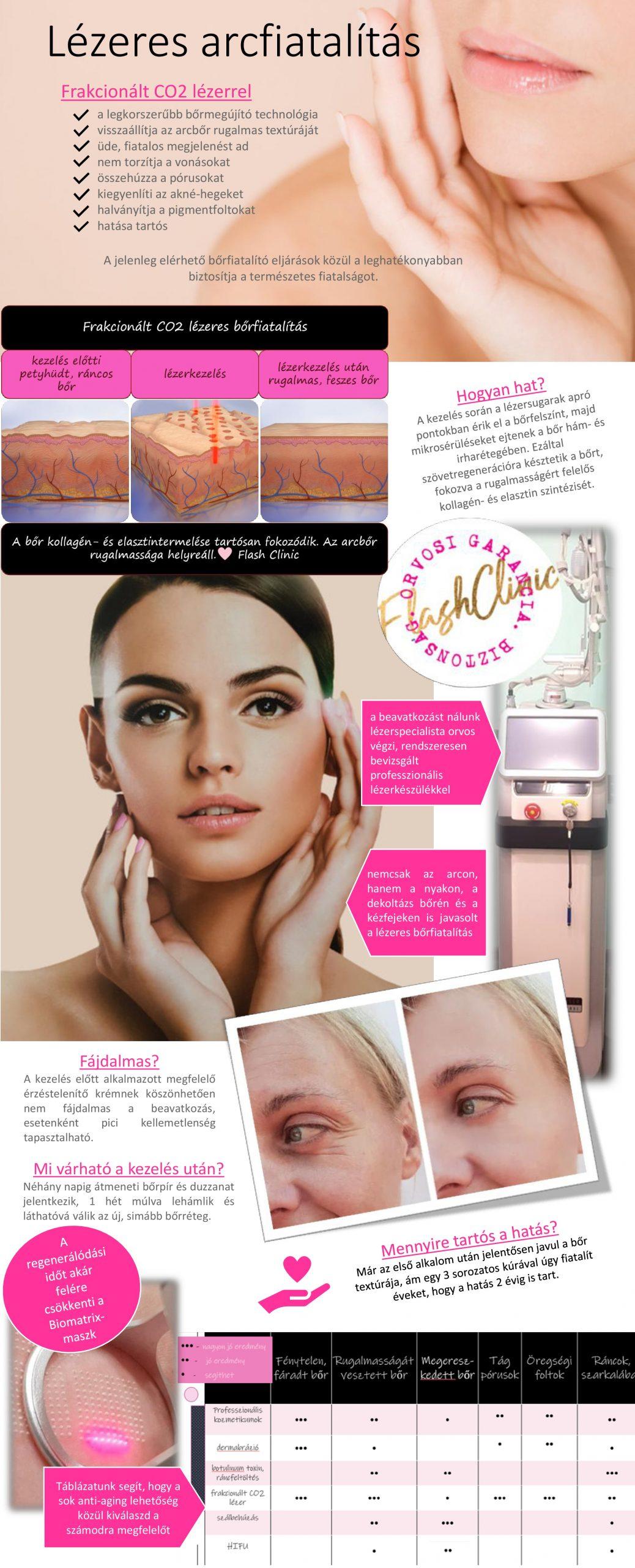 Lézeres arcfiatalítás, A legkorszerűbb frakcionált CO2 lézeres technológia hosszú időre visszaállítja az arcbőr rugalmas textúráját, biztosítja üde, fiatalos megjelenését. Nem torzítja a vonásokat, a jelenleg elérhető bőrfiatalító eljárások közül a legtermészetesebb fiatalságot biztosítja. A kezelést lézerspecialista orvos végzi, az erre legalkalmasabb, rendszeresen bevizsgált professzionális lézerkészülékkel.  Lézeres arcfiatalítás: a frakcionált szén-dioxid (CO2) lézeres arckezelés során a sugárnyalábok a beállított paramétereknek megfelelő sűrűségben és mélységben mikrosérüléseket ejtenek a bőr mélyebb rétegeiben, ezáltal összehúzzák a kötőszövetet és stimulálják a kollagénszintézist, felgyorsítva a bőr természetes regenerációját. A frakcionált CO2 lézer jelenleg a leghatékonyabb bőrmegújító eljárás. Beavatkozás után pár napig átmeneti bőrpír és duzzanat jelenkezik, 1 hét után hámlás várható, ezt követően válik láthatóvá az új, simább bőrréteg. Egy 3 sorozatos kúra után akár 2 évig tart a hatás. Szakértői háttér mellett biztonsággal és jól kombinálható a többi arcfiatalító eljárással. Napfénytől tartózkodni kell, nyáron nem ajánlott. Lézeres hegkezelés: A frakcionált CO2 lézer a fenti hatásmechanizmussal kiválóan alkalmas az akné-hegek, bőregyenetlenségek és pigmentfoltok korrekciójára is.