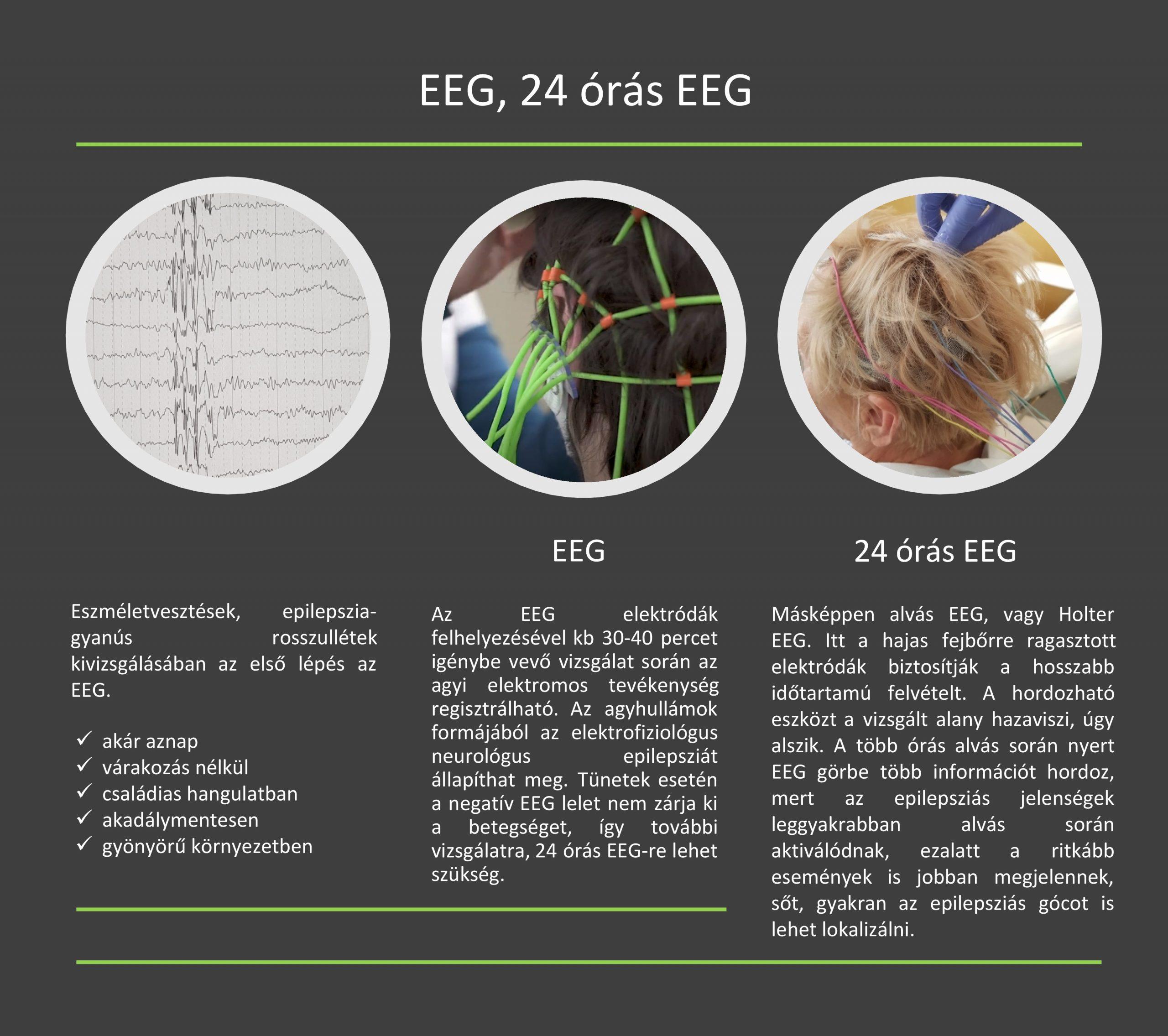 Epilepszia-gyanús rosszullétek kivizsgálásában az első lépés az EEG (elektroenkefalográfia):   Az EEG elektródák felhelyezésével kb 30-40 percet igénybe vevő vizsgálat során az agyi elektromos tevékenység regisztrálható. Az agyhullámok formájából az elektrofiziológus neurológus epilepsziát állapíthat meg. Tünetek esetén a negatív EEG lelet nem zárja ki az epilepsziát, így további vizsgálatra, 24 órás EEG-re lehet szükség.  24 órás EEG (alvás EEG, Holter EEG): itt a hajas fejbőrre ragasztott elektródák biztosítják a hosszabb időtartamú felvételt. A hordozható, felcsatolható eszközt a vizsgált alany hazaviszi, úgy alszik. A több órás alvás során nyert EEG görbe több információt hordoz, mert az epilepsziás jelenségek leggyakrabban alvás során aktiválódnak, ezalatt a ritkább események is jobban megjelennek, sőt, gyakran az epilepsziás gócot is lehet lokalizálni.